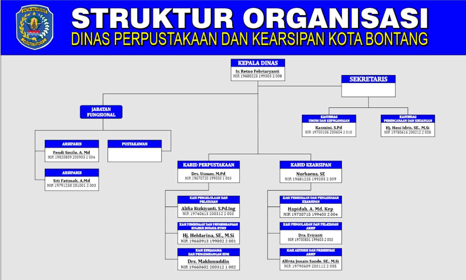 struktur juli 2020